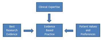 evidencebased practice