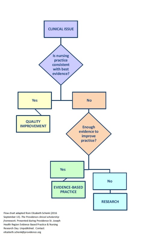 qi-ebp-research-flow-chart